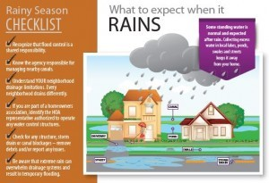 infographic about rain flooding
